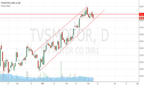 TVSMOTOR: TVS Motors trading at channel support
