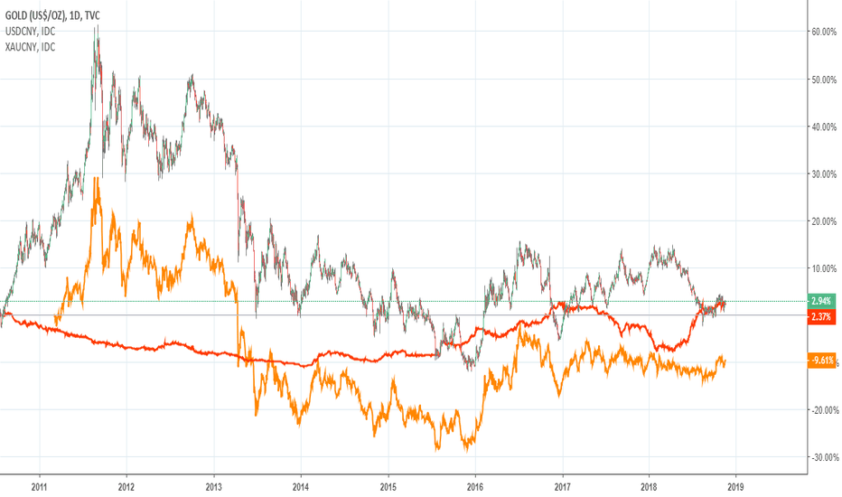GOLD: GOLD, USD, YUAN: correlations explained by David Brady