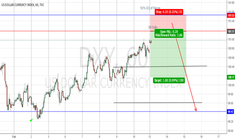 DXY: Selling soon come