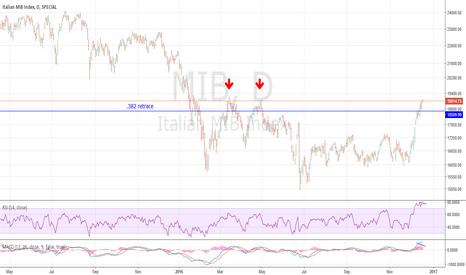 MIB: Italian Stock Market Update 12-18-16