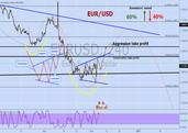 EUR/USD — Euro Fx/U.S. Dollar (FX:EURUSD) / 2016-12-05 — EXCAVO ...