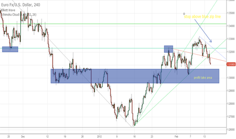EURUSD: short eurusd entry