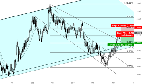 AUDNZD: AUDNZD also offers a great Shorting opportunity
