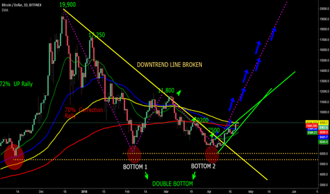 BTCUSD: Downtrend line broken, we are going good to 9200+ soon