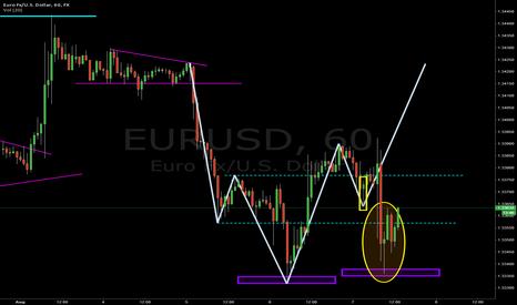 EURUSD: EURUSD for Long?