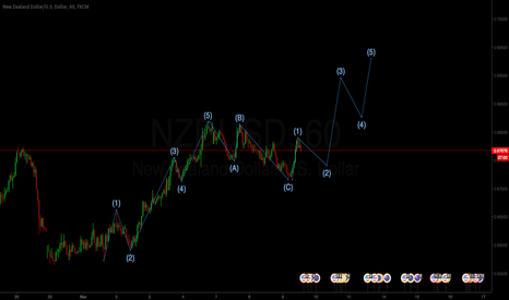 NZDUSD: just an idea on NZDUSD