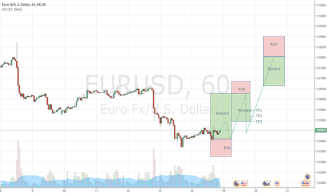 EURUSD: 3 Bullish TRADES on 1H chart EURO USD