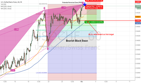 USDCHF: Bearish Black Swan Harmonic Pattern Potential Short USDCHF 1HR