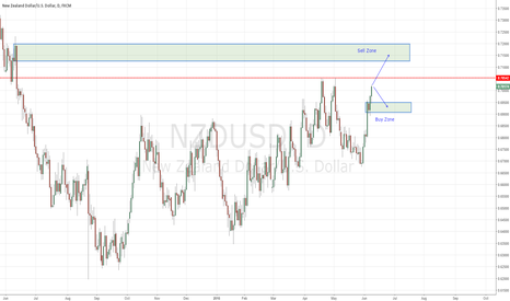 NZDUSD: NZDUSD Possible Move