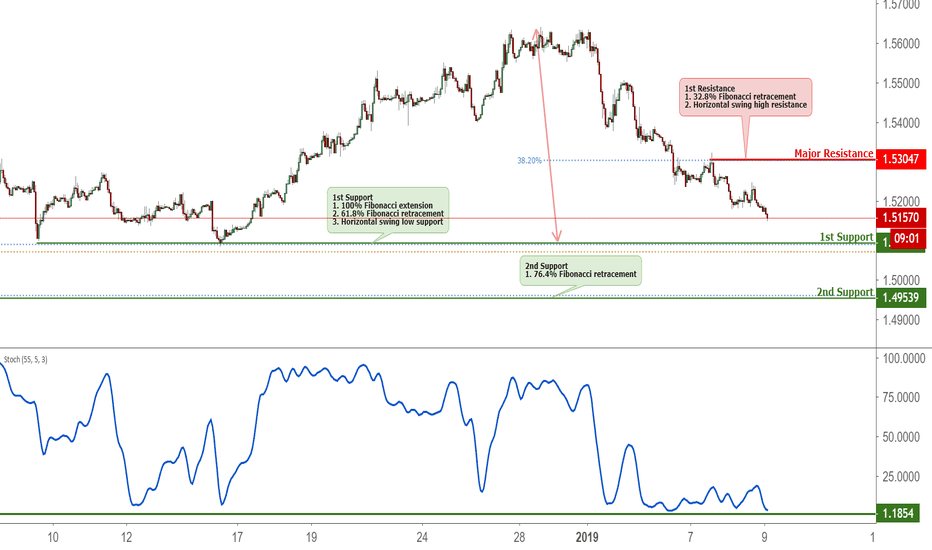 EURCAD: EURCAD Approaching Support, Potential Bounce