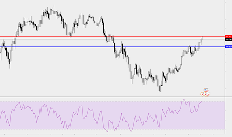 USDJPY: USDJPY - Weekly Market Analysis - May 2018, Week 4