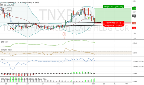TNXP: Positive support from pre earnings level