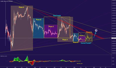 CLAMBTC: CLAMBTC - Trendline Analysis