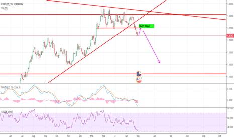 EURUSD: EUR/USD -Sell zone coming up