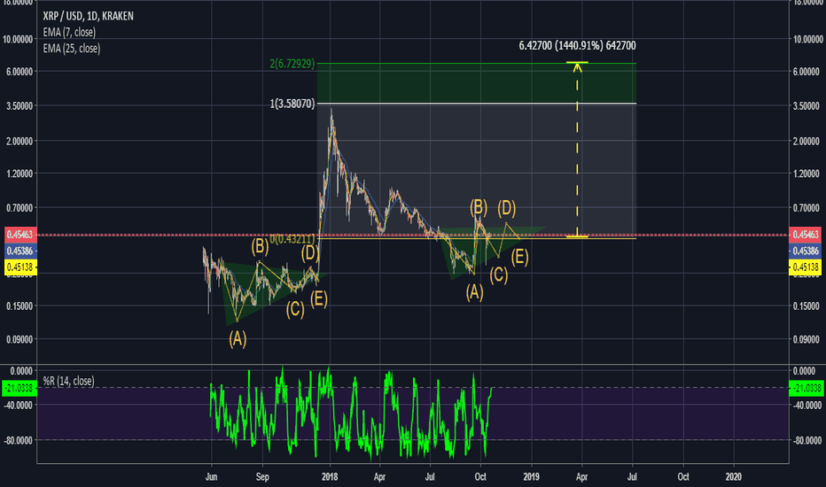 XRPUSD: XRPUSD to 6.5 with 1400% possible gain?