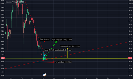 ETHUSD: Final Stages