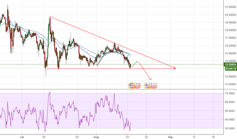 ETCUSD: ETC 4HR chart, bearish triangle, inverse cup/handle