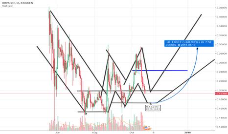 XRPUSD: My Ripple wave prediction