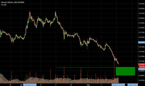 LTCBTC: LTC/BTC Turning Point