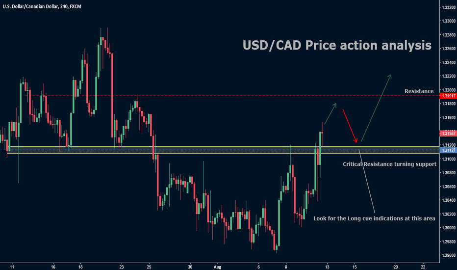USDCAD: USD/CAD Price action analysis