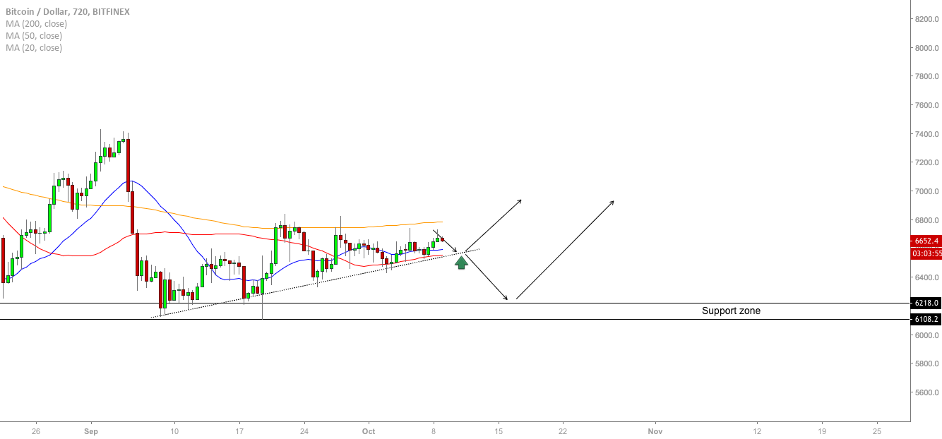 BTC/USD - Planning The Entry