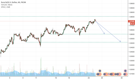 EURUSD: EUR/USD might undergo a pullback