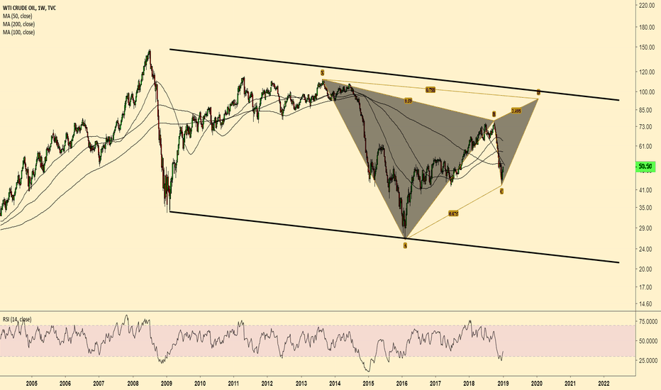 USOIL: $WTI Trade of 2019