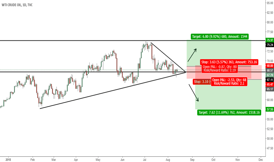 USOIL: US OIL In Consolidation