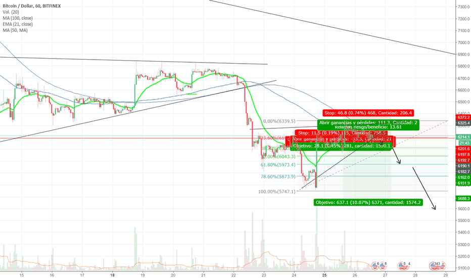 BTCUSD: Short Position in BTC @ 6300 // Possible Target