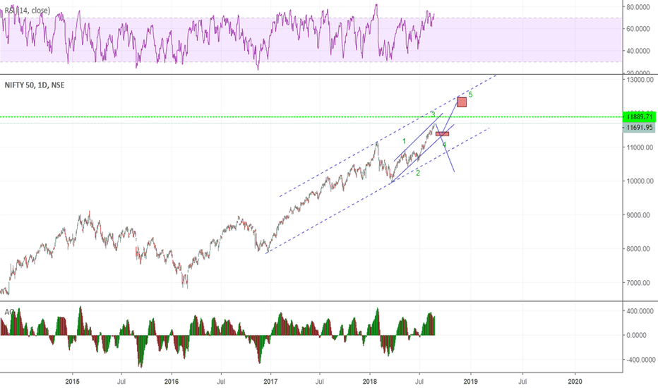 NIFTY: nifty channel play