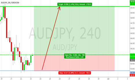 AUDJPY: long idea for audjpy