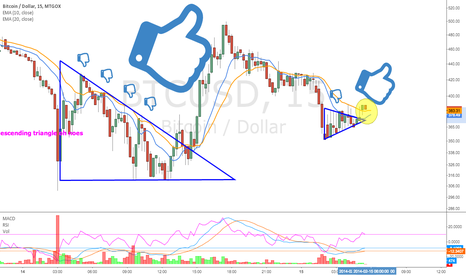 BTCUSD: Gox Rising Part II