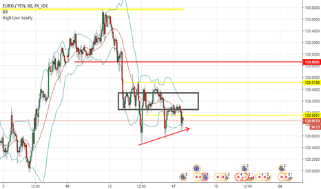 EURJPY: long EUR JPY 17 juillet Triple Bottom