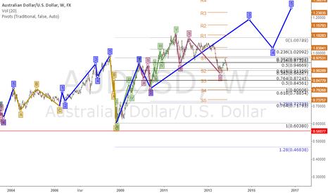 AUDUSD: AUD/USD Long for next month