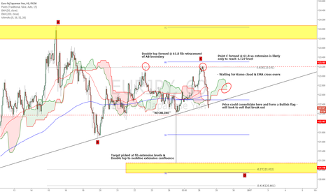 EURJPY: EURJPY - Look to sell this pair