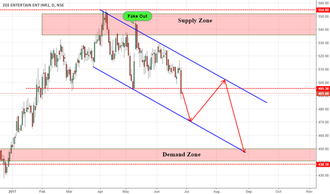 ZEEL: ZEEL descending channel ahead!