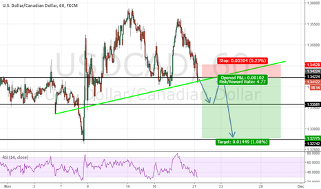 USDCAD: USDCAD  Sell 100 Pips