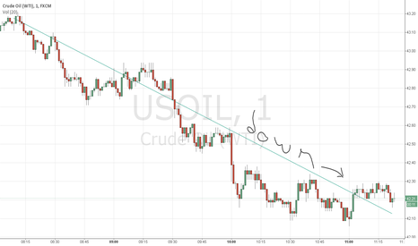 USOIL: WTI going not up