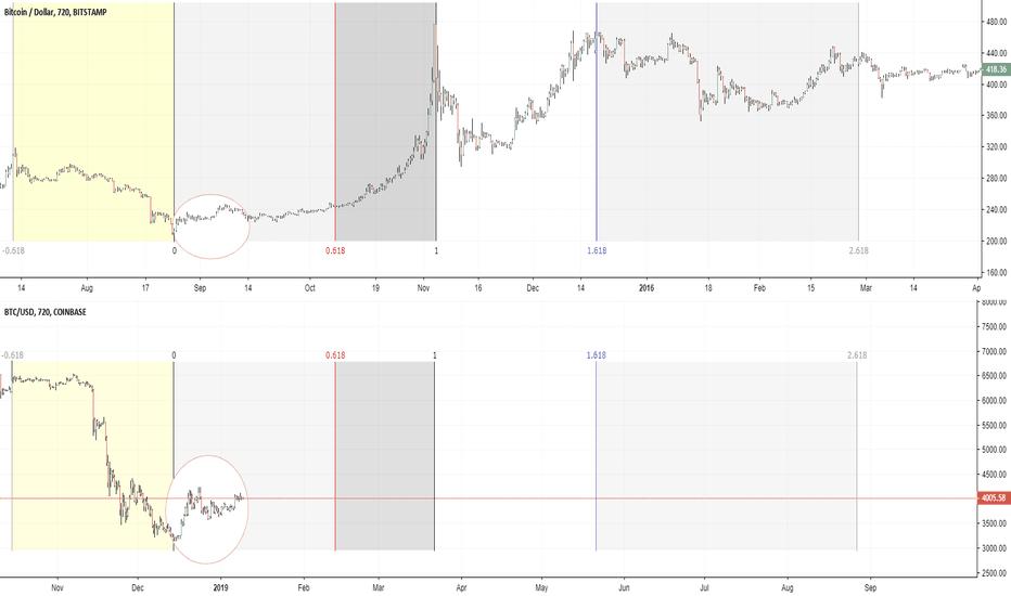 BTCUSD: Bitcoin experimental scenario