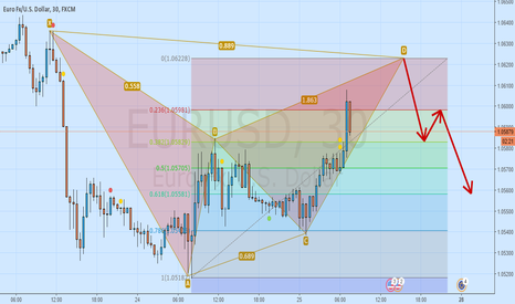 EURUSD: Are Bearish Bats flying into EURUSD?