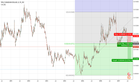 JPYCAD: SHORT oportunity. 50% fib level breached. downtrend continuation