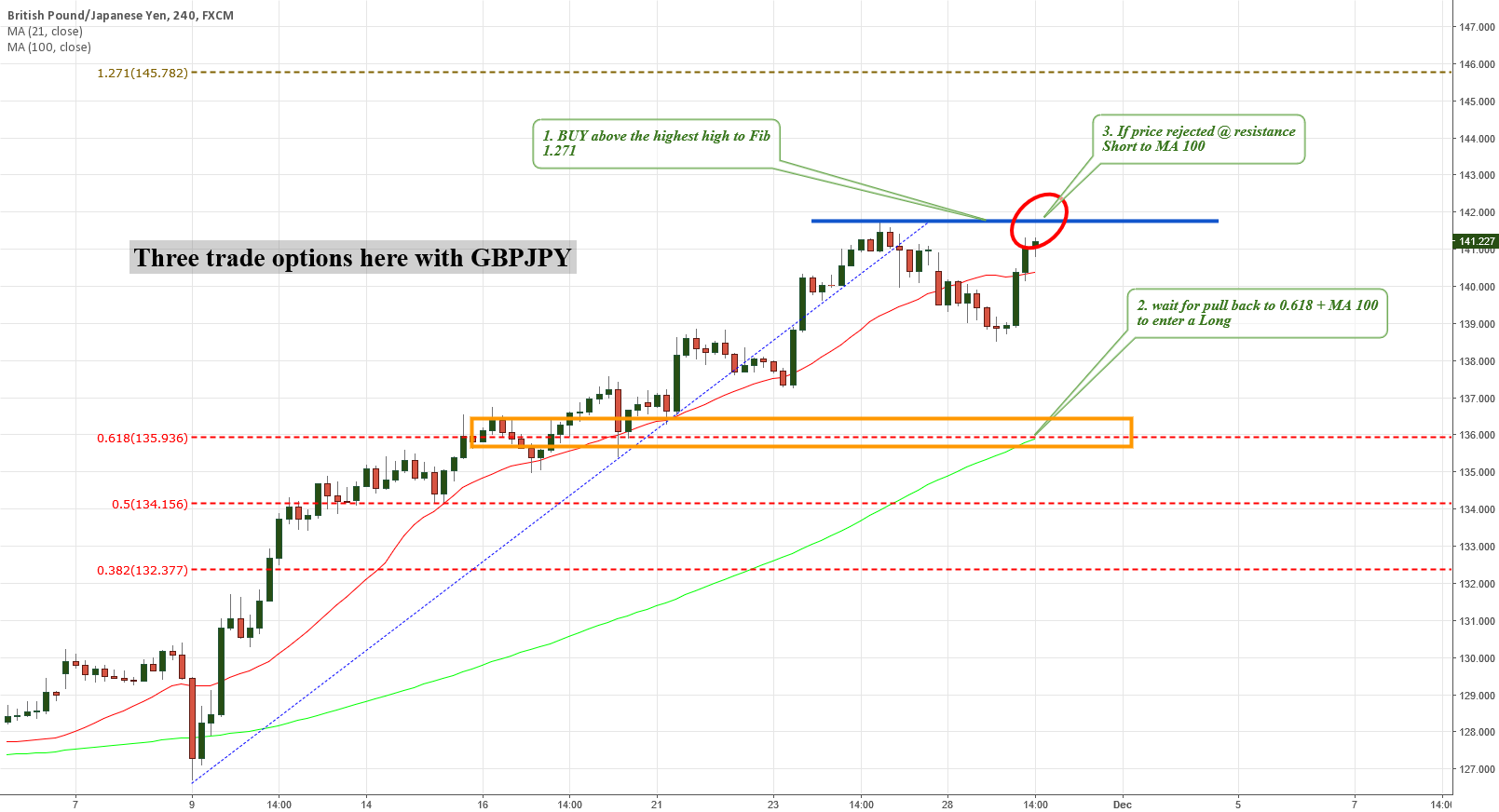 GBPJPY WAit for one of 3 set ups