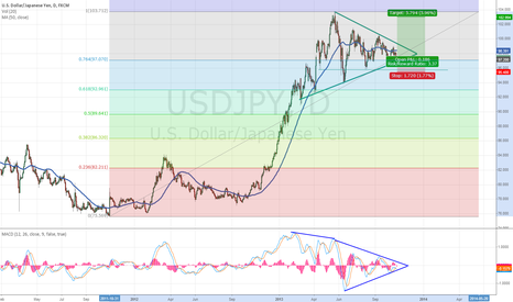 USDJPY: USDJPY long - End of the correction