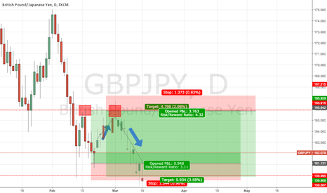 GBPJPY:  GBPJPY Short term long and Long term Short