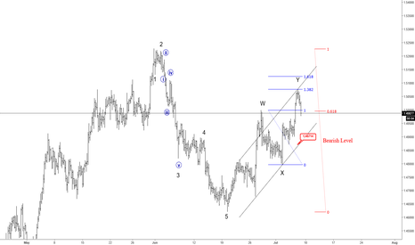 EURAUD: EURAUD Trading Near Potential Turning Points