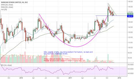 NDL: NDL long term weekly charts