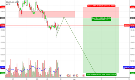 GBPNZD: GBP / NZD - Sell into resistance - SHORT