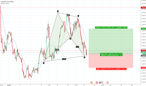 GBPNZD: Bullish BAT su cross gbpnzd H4/D1