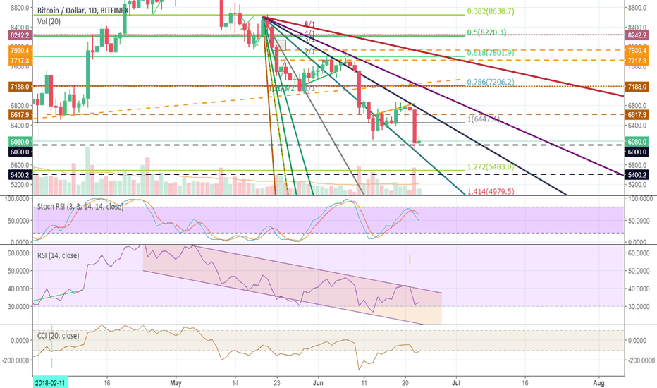 BTCUSD: How low can you go?