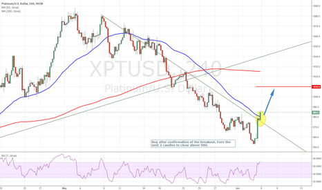 XPTUSD: Breakout opportunity